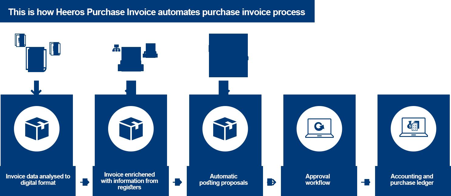 Heeros Purchase Invoice automation